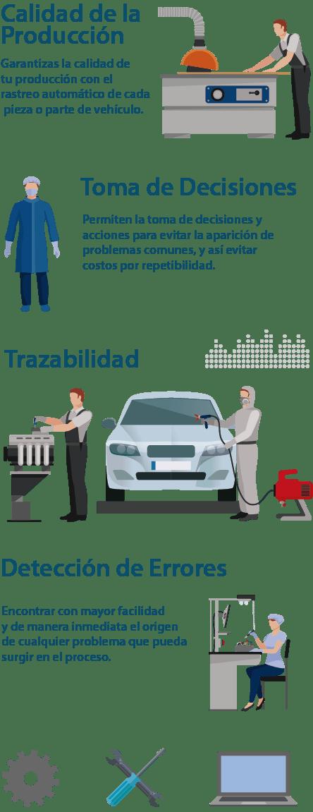 Soluciones de Trazabilidad para la Industria Automotriz