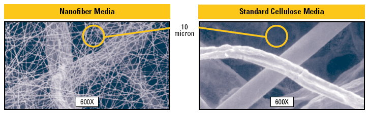 Photo Compares 10 Microns in Nanofiber vs Cellulose Media