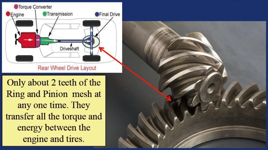 Differential Ring gear and Pinion gear meshing is loading only two teeth