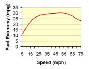 Chart of Fuel Economy vs Speed