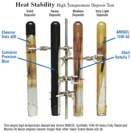 Comparative High Temperature Oil Test