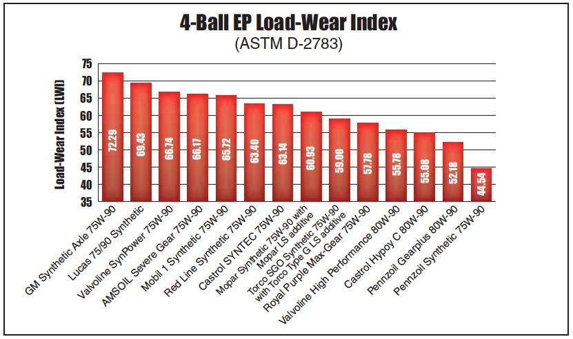 Chart of 4-Ball EP Load-Wear Index ASTM D-2783 test results for all 14 differential gear oils from AMSOIL, Castrol, GM, Lucas, Mobil 1, Mopar, Pennzoil, Red Line, Royal Purple, Torco and Valvoline.