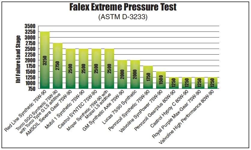 Chart of Falex Extreme Pressure Test ASTM D-3233 results for all 14 differential gear oils from AMSOIL, Castrol, GM, Lucas, Mobil 1, Mopar, Pennzoil, Red Line, Royal Purple, Torco and Valvoline.