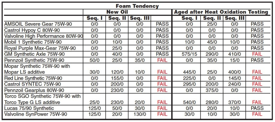 Chart of Foaming Tendency ASTM D-892 test results for all 14 differential gear oils from AMSOIL, Castrol, GM, Lucas, Mobil 1, Mopar, Pennzoil, Red Line, Royal Purple, Torco and Valvoline.