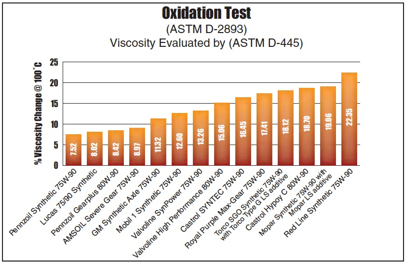 Chart of ASTM D-2893 Oxidation Test results for all 14 differential gear oils from AMSOIL, Castrol, GM, Lucas, Mobil 1, Mopar, Pennzoil, Red Line, Royal Purple, Torco and Valvoline.