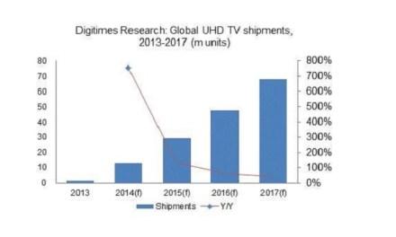 Ultra HD TVs bis 2017 auf 68 Millionen Verkäufe pro Jahr