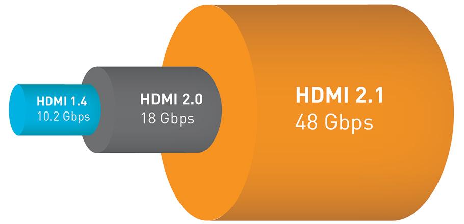 HDMI 2.1 verabschiedet: Unterstützung von 10K-Auflösung mit 120 fps