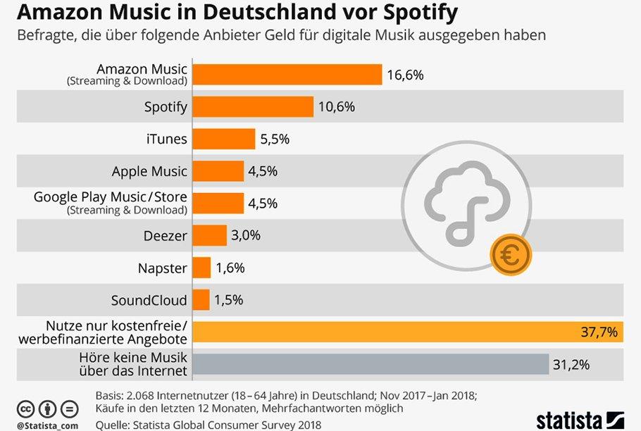 Verkauft Amazon Music in Deutschland mehr Titel als Spotify?