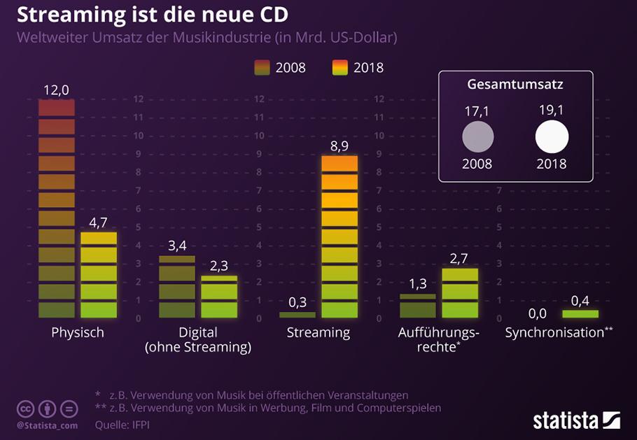 """""""Weltweit Wind in den Segeln"""": Streaming verleiht Branche Flügel"""