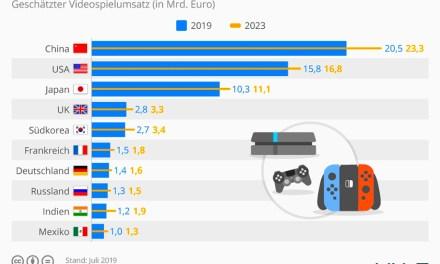 Umsatz mit Videospielen steigt: Branchenumsatz 1,4 Milliarden!