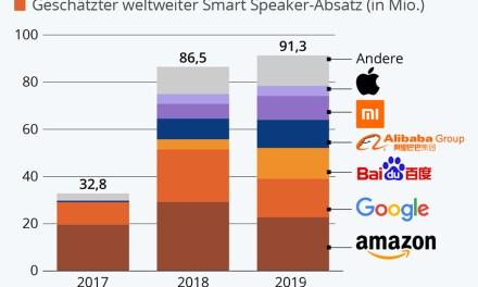 Smart Speaker: Nachfrage steigt, Amazon ist – noch – Nummer 1
