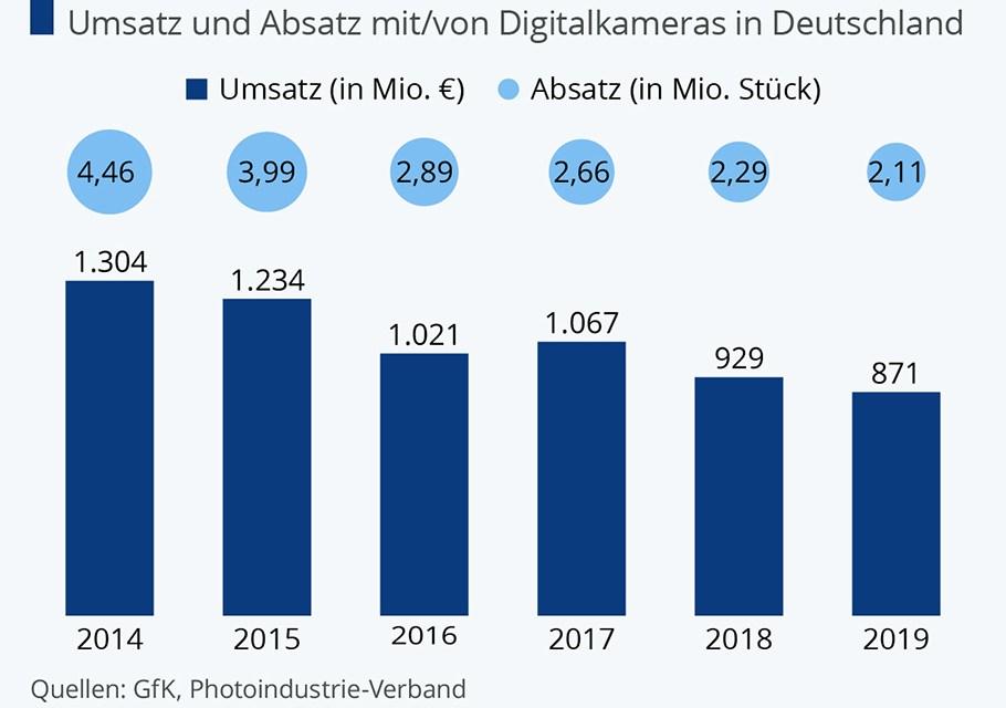 """Immer mehr Smartphone-Bilder: Digital-Kameras """"ausrangiert"""""""