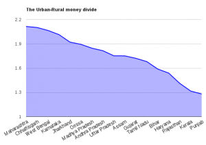 urban-rural-expenditure-india-2011a