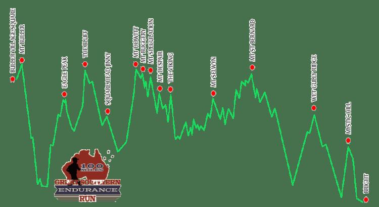 GSER 100 miler profile