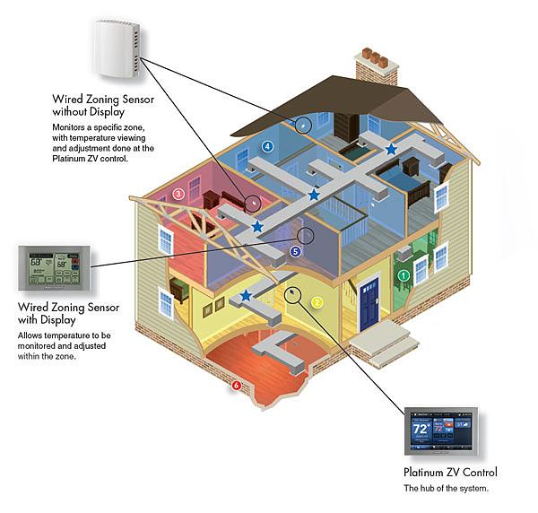 American Standard Platinum ZV System zoning