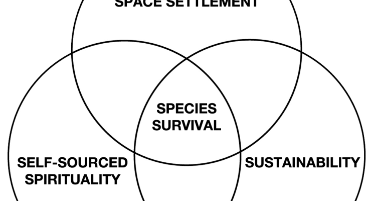 Ultraculture Venn Diagram Space Settlement Self-Sourced Spirituality Sustainability Species Survival