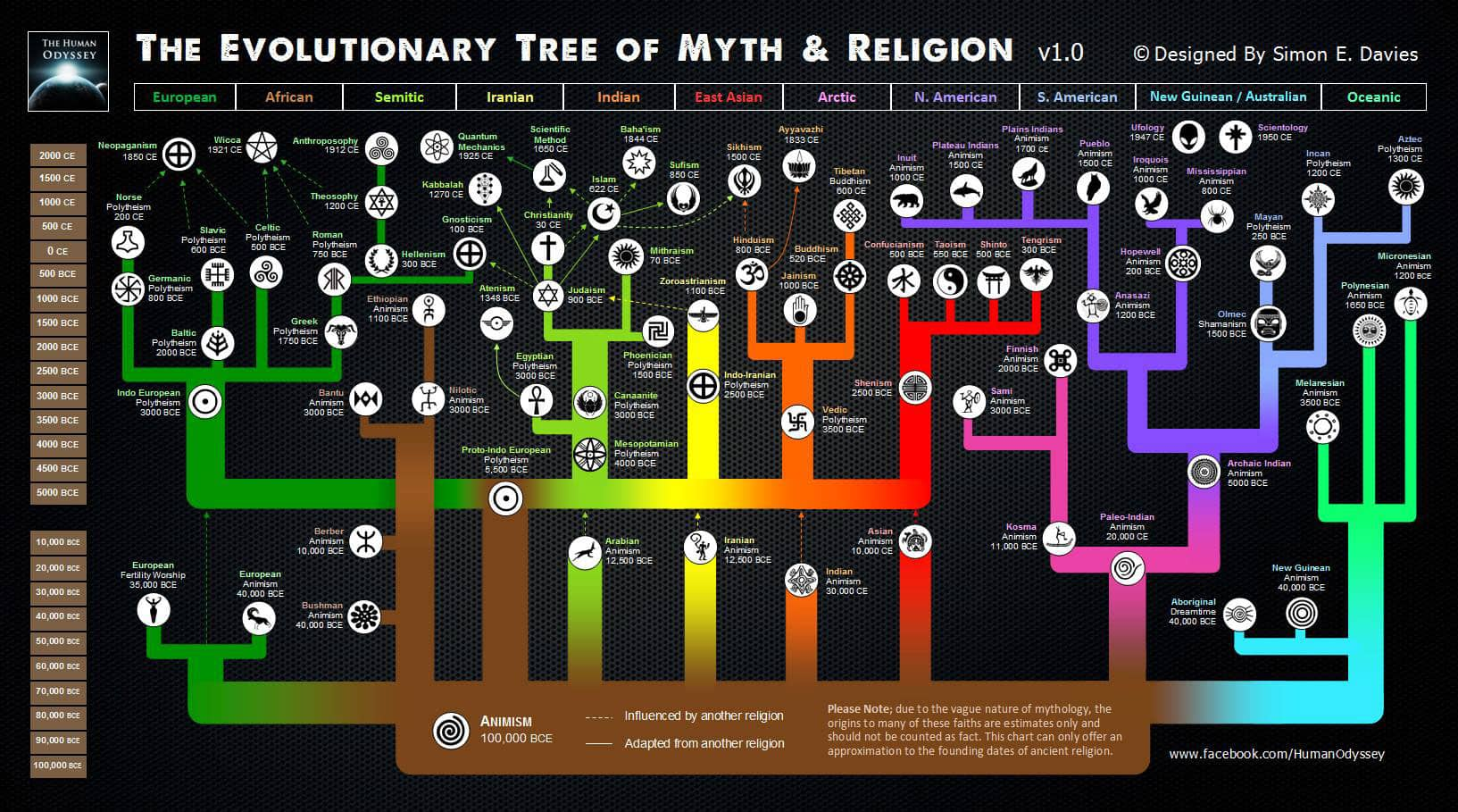 Timeline of Myth and Religion
