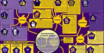 Here's an Epic Visual Guide to Discordianism