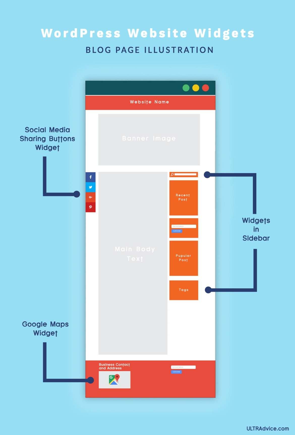 Infographics WordPress-Website-Widgets-Blog-Page-Illustration-ULTRAdvice-2