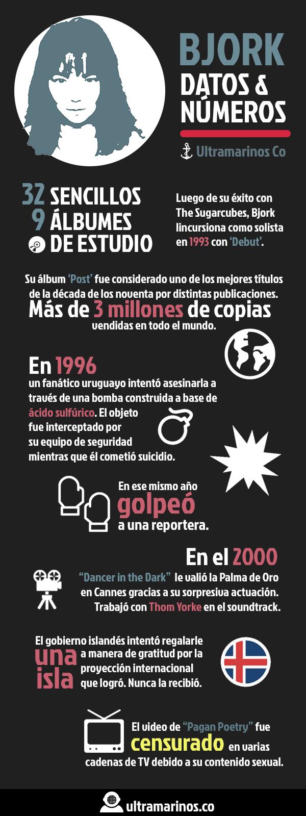 Infográfico Marino Bjork