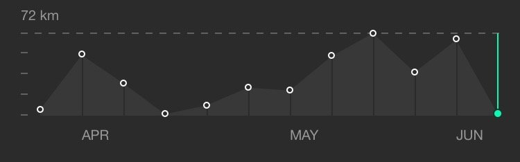 Terrible run volume during April and May 2015