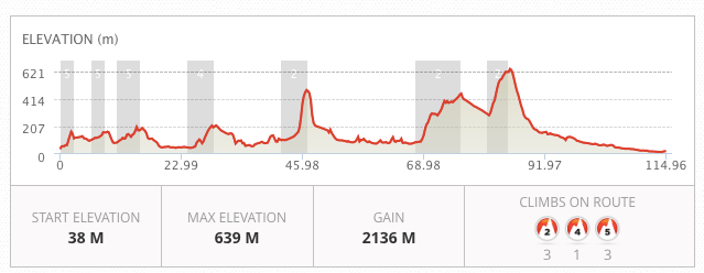 Race Profile for Cumbria Way Ultra