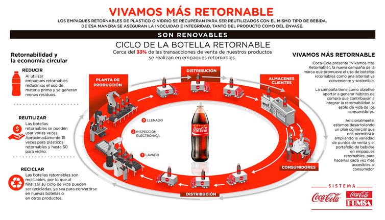 Ciclo-botella-retornable-ultravioleta