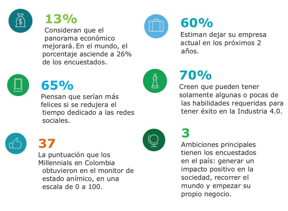 preocupaciones-de-los-millennials-colombianos
