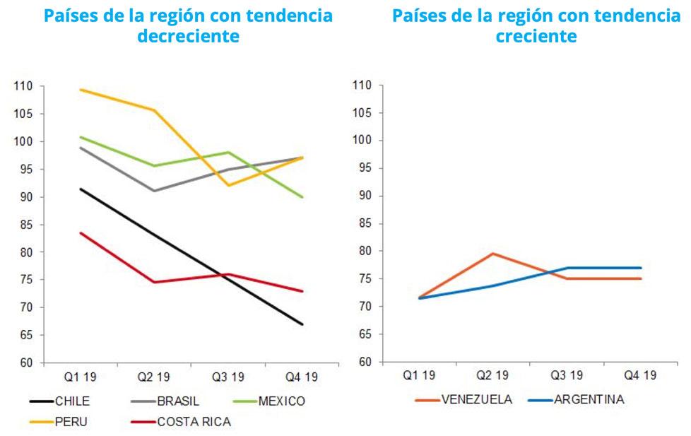 confianza-del-consumidor-latinoamericano-ultravioleta-2