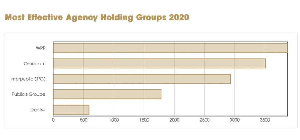effie-index-2020-holding