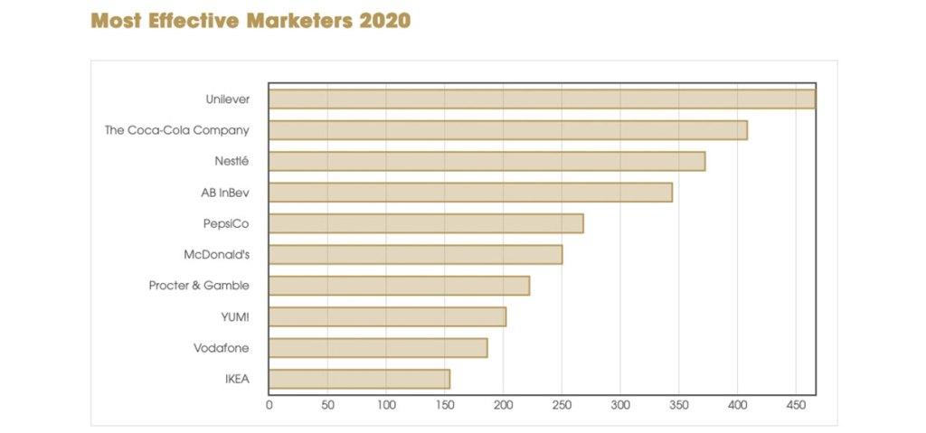 effie-index-2020-marketers