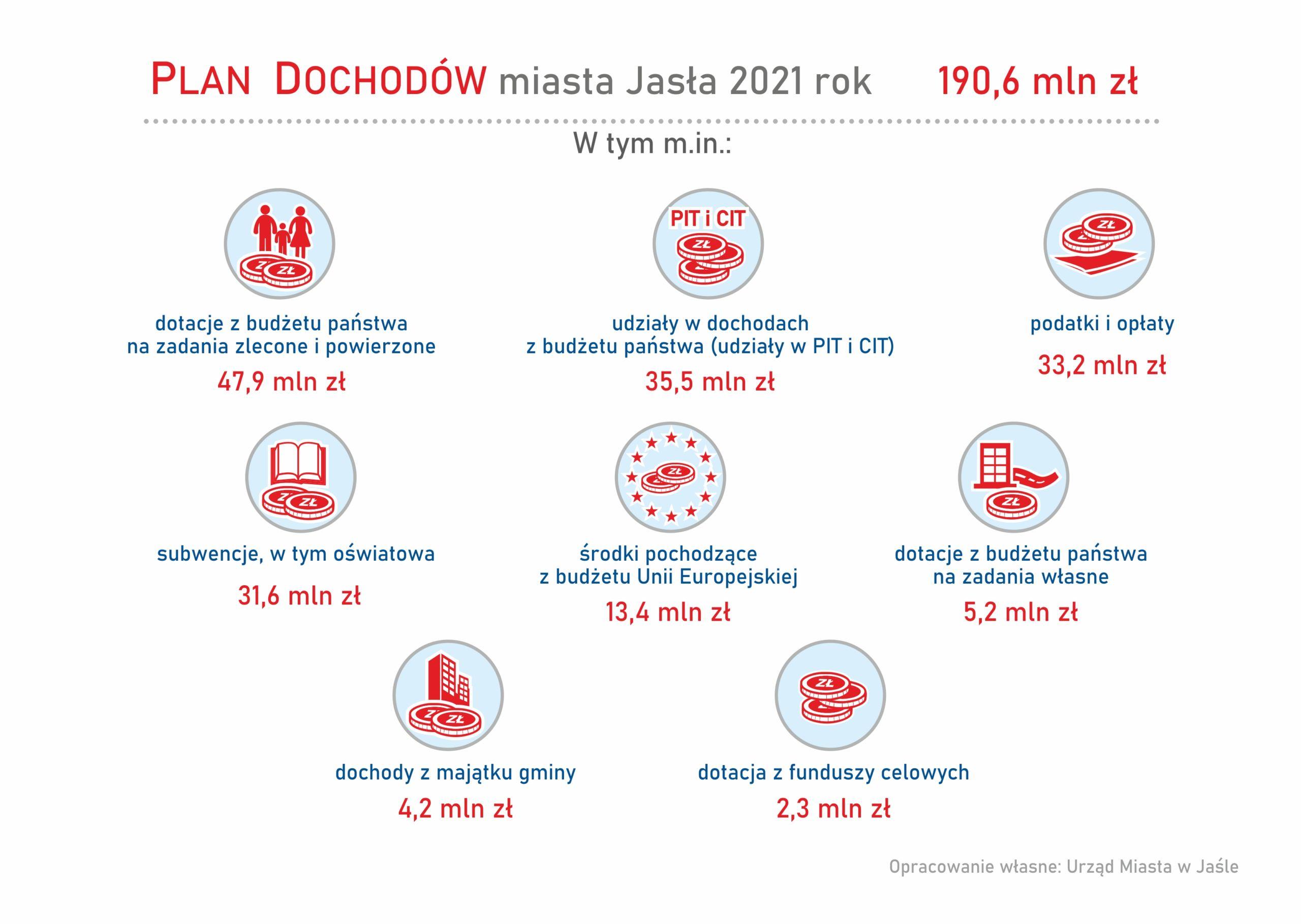 Plan dochodów miasta jasła na rok 2021