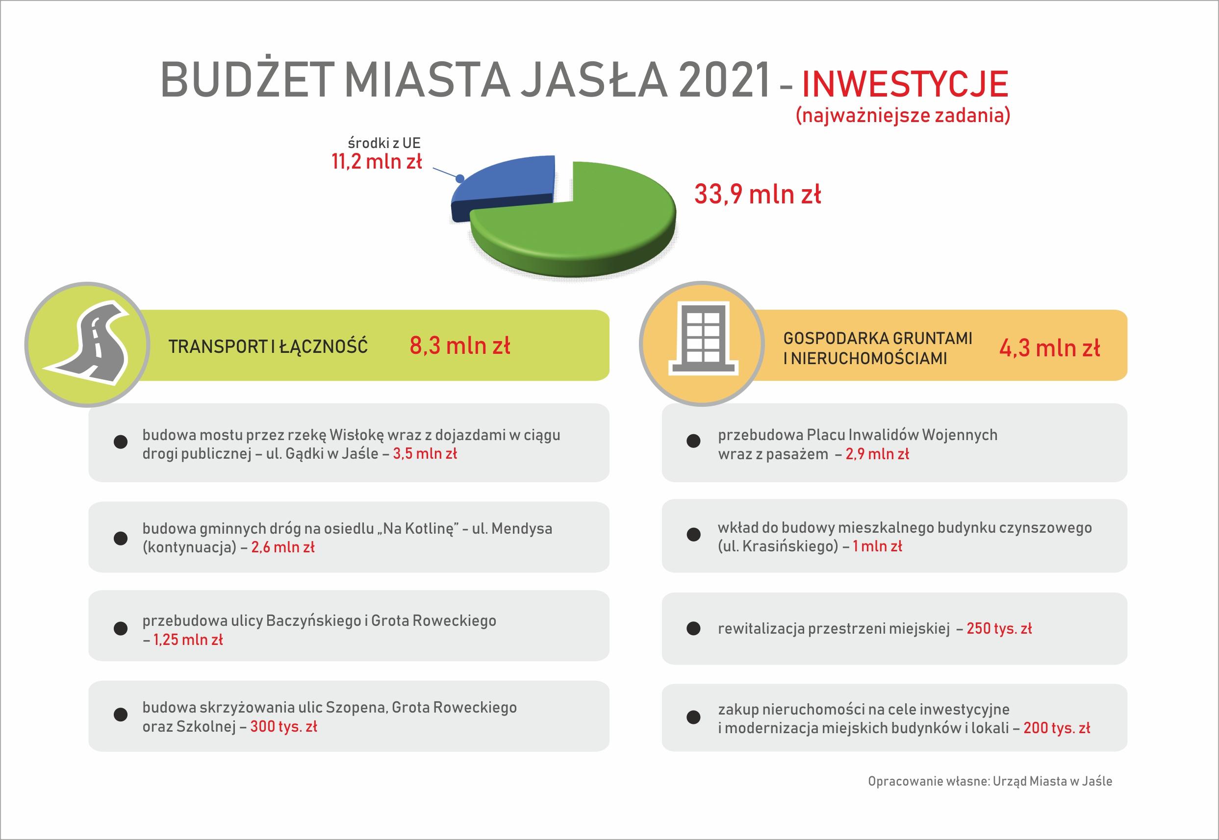 Plan inwestycji miasta jasła na rok 2021