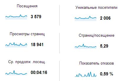 гугл аналитик статистика