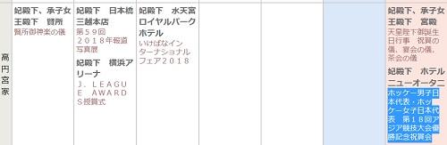 高円宮家のスケジュール