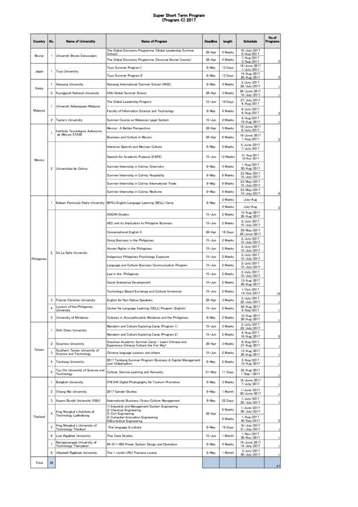 thumbnail of List_of_Program_C_2017_Participating_Universities
