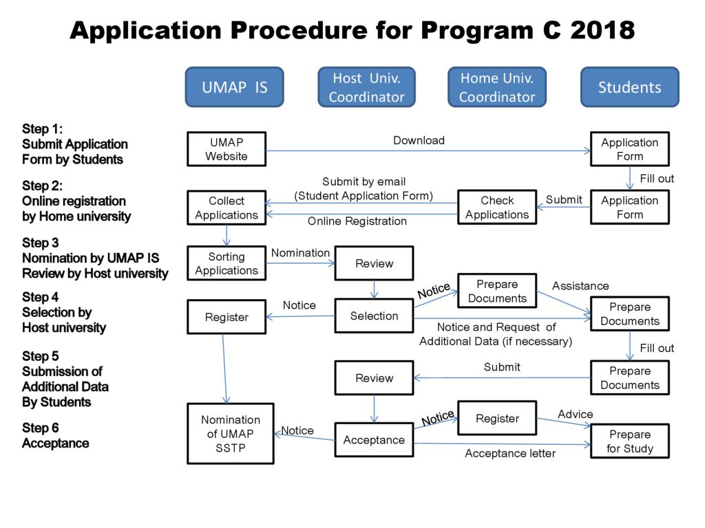 thumbnail of Application_Procedure_for_Program_C_2018