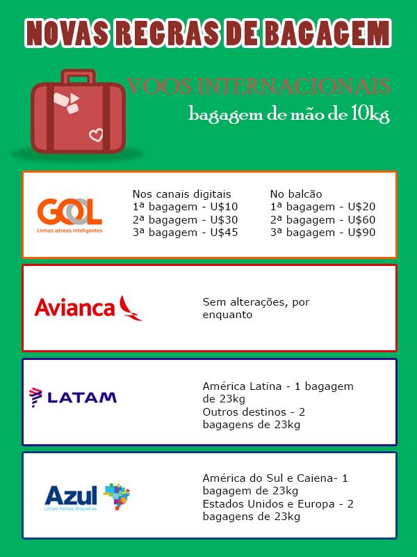 Novas Regras para bagagem em voos internacionais