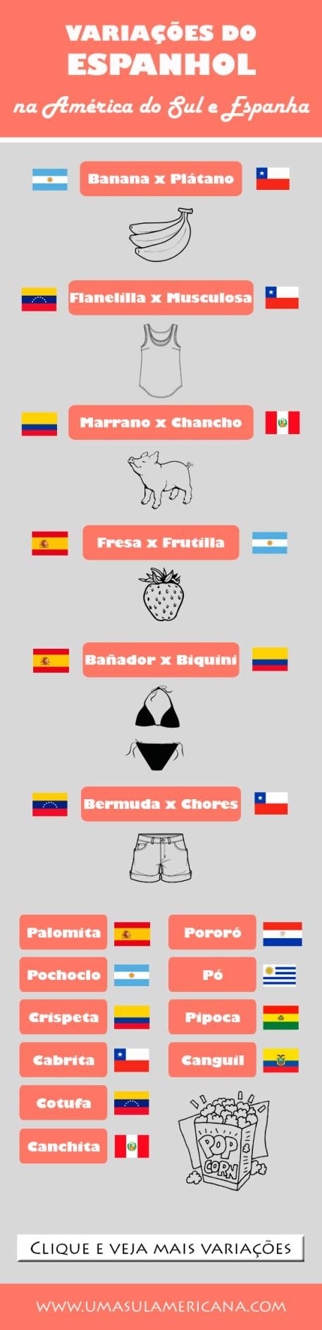 Variações do espanhol em países Latino Americanos e Espanha