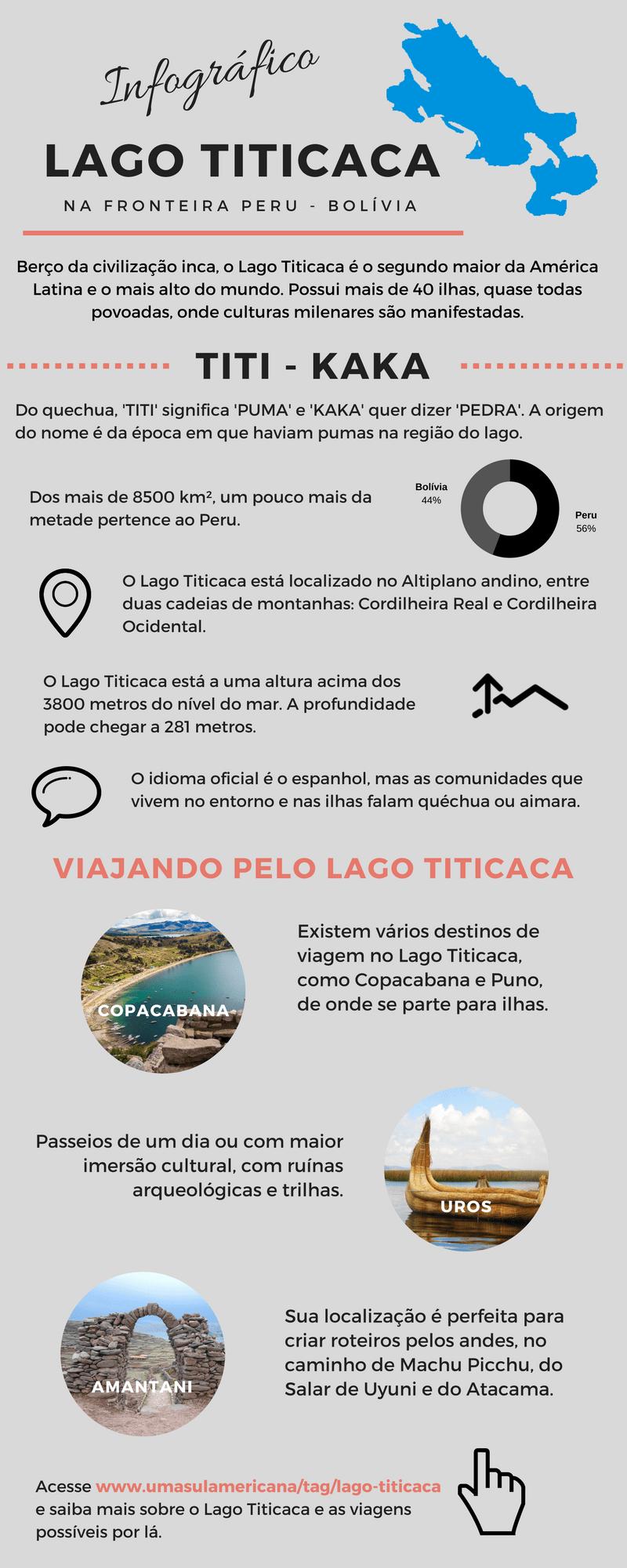 Infográfico do Lago Tititicaca - Fronteiro Peru Bolívia