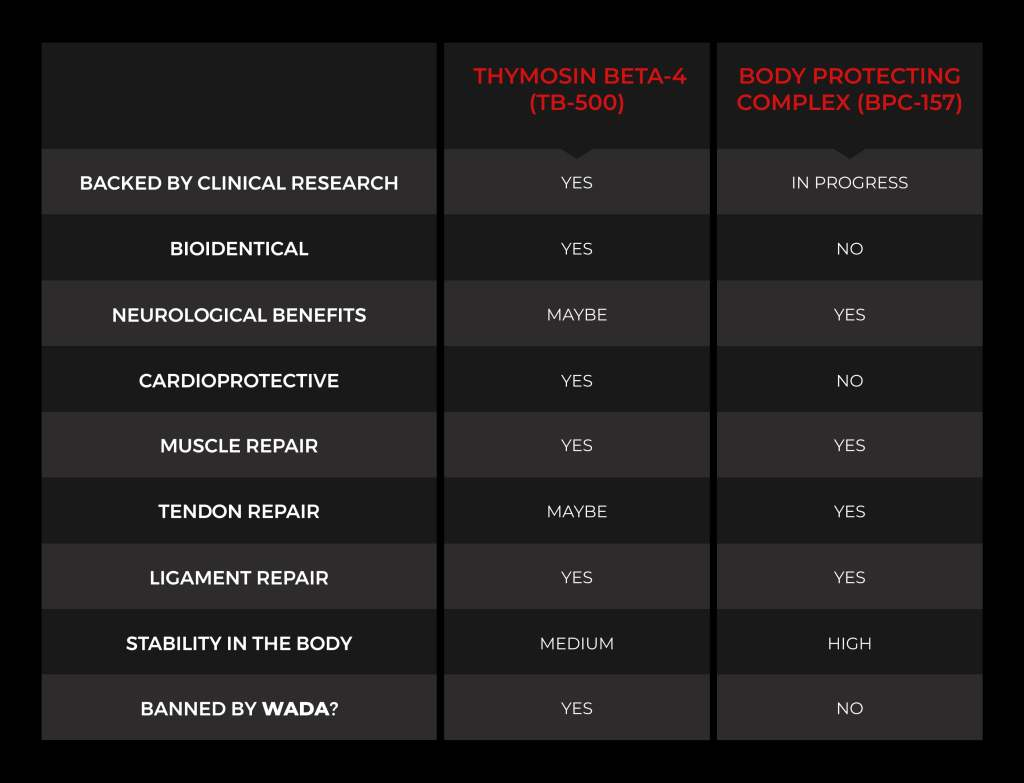 TB-500 vs BPC-157 comparison chart