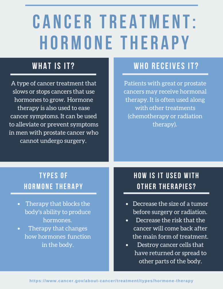 Cancer, hormone therapy