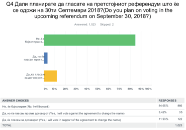 84% of Macedonians Will Boycott Referendum According to UMD Poll