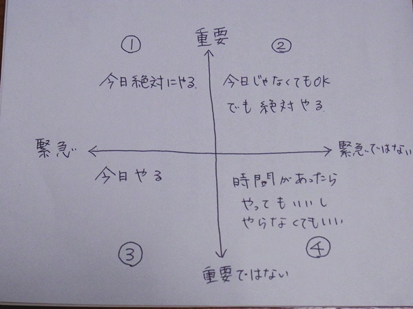 4つの領域