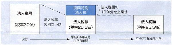 復興増税のうち法人税の税額推移表