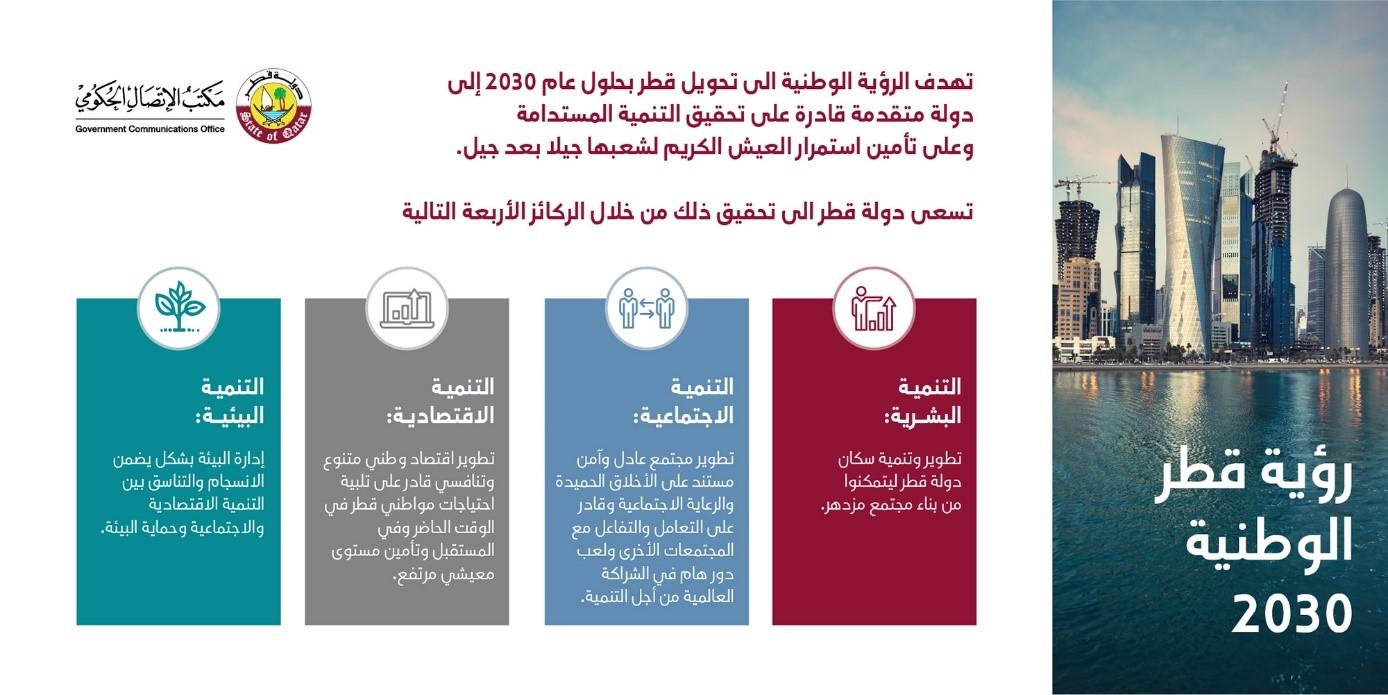 رؤية قطر الوطنية 2030