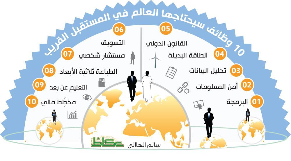 10 وظائف يحتاجها العالم في المستقبل القريب