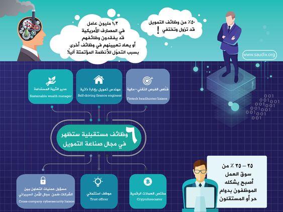 6 وظائف مستقبلية يُتوقع أن تظهر في مجال صناعة التمويل