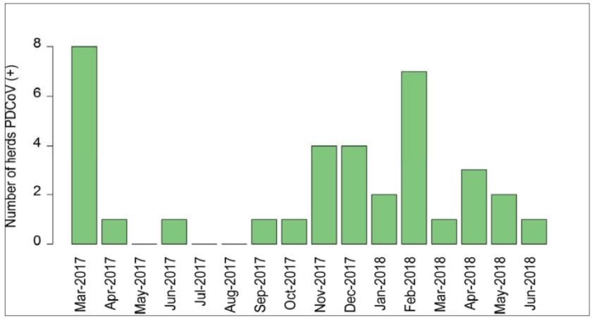 MSHMP Porcine deltacoronavirus prevalence US 2017-2018
