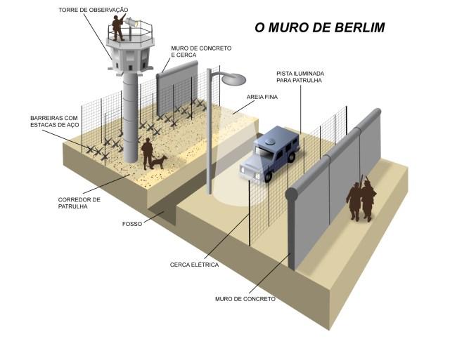 O Muro de Berlim e a Zona da Morte